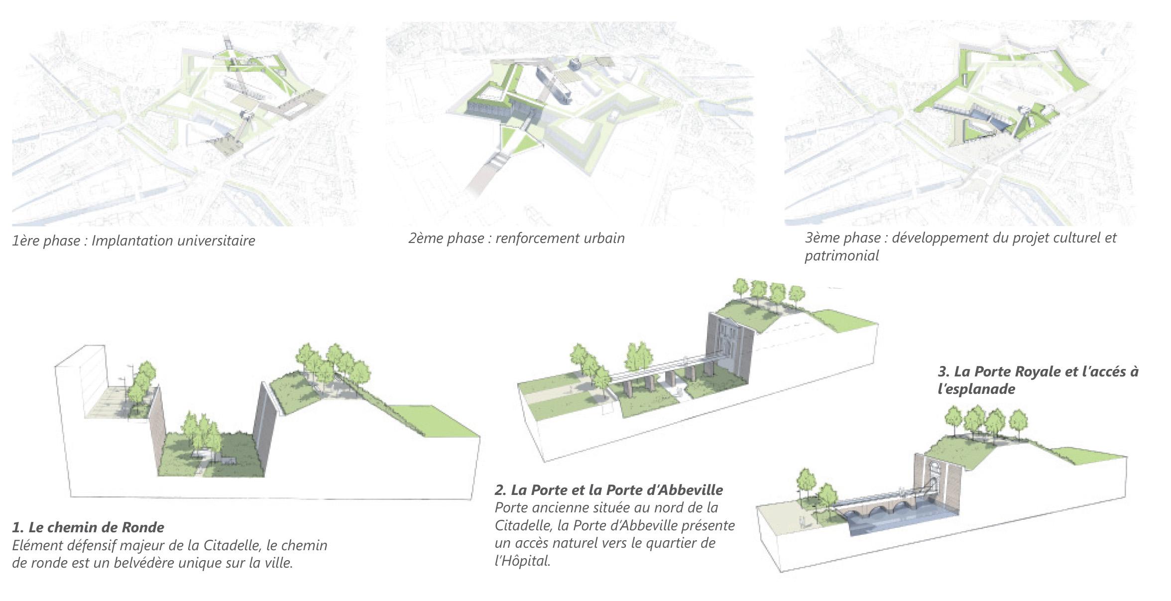Les 3 phases du développement du modèle urbain et traitement du chemin de ronde
